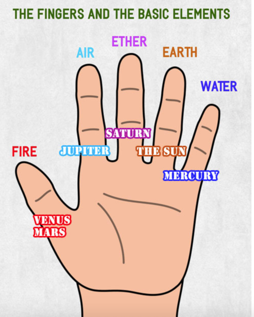 Every Finger In Your Hand Is Connected To A Planet The Thumb Is Connected To Mars Mars Stays Alone Astrology Horoscopes Daily Horoscopes Monthly Horoscope Predictions Kundli Matching Over 200 angles available for each 3d object, rotate and download. every finger in your hand is connected