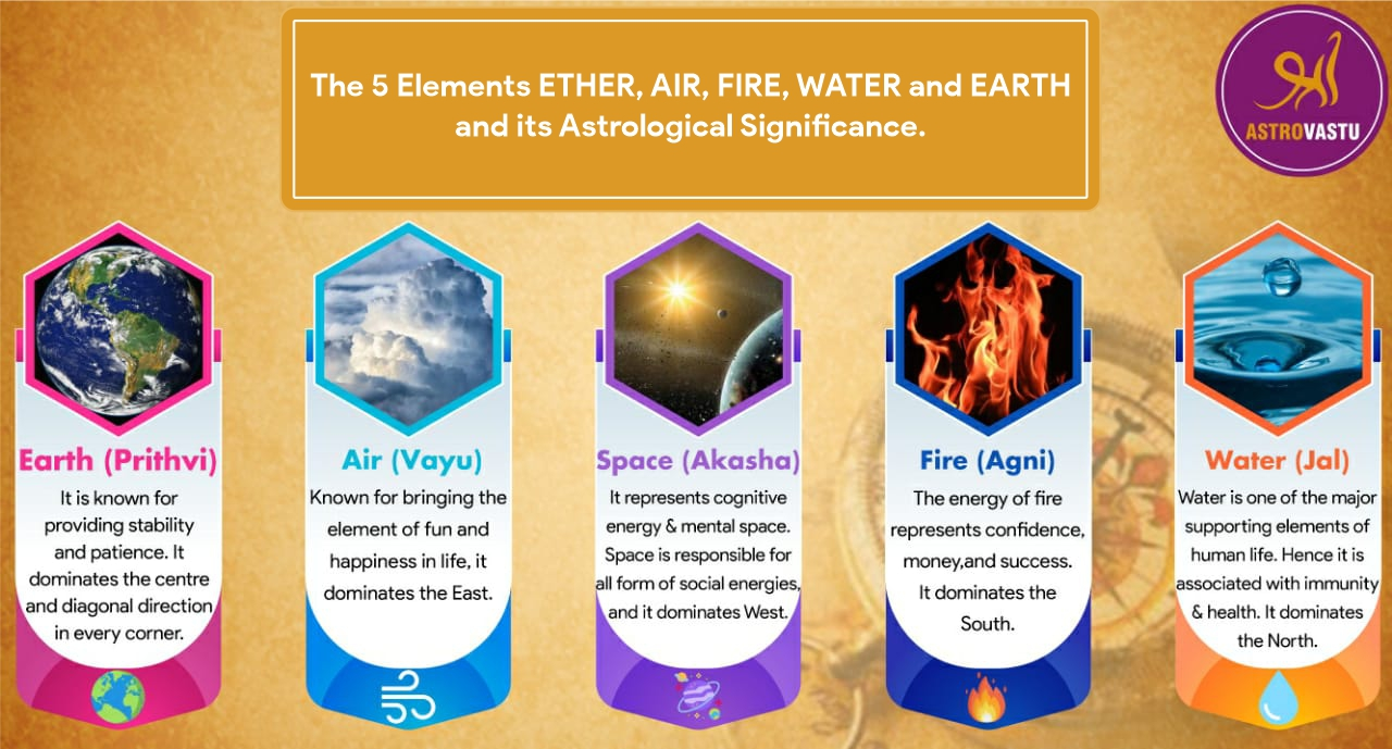 Meaning of planets in vedic astrology